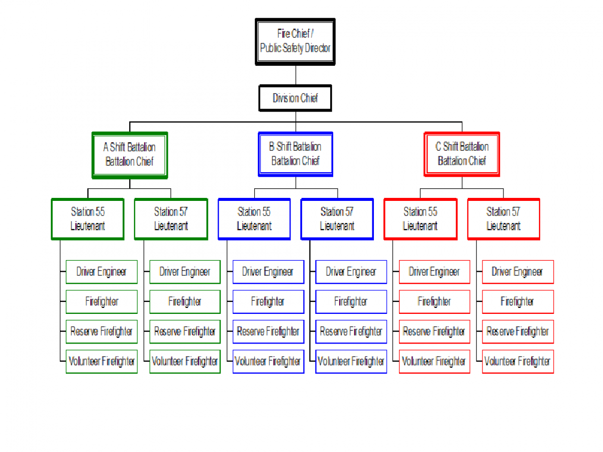 Edgewater Fire Rescue Organizational Chart